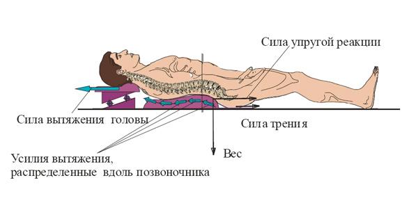 Упражнения лежа на вытяжку позвоночника